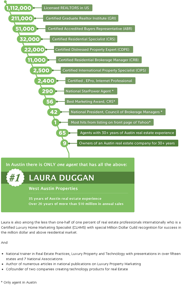 Laura Visual Biography